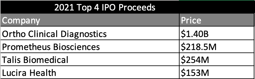 Chart for top IPO proceeds of 2021